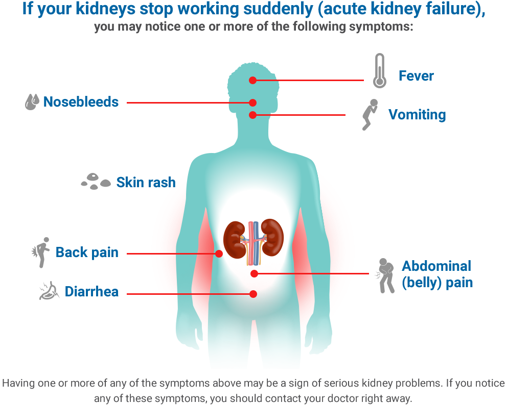 Chronic Kidney Disease (CKD) symptoms, treatment