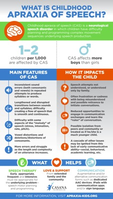 What is apraxia poster