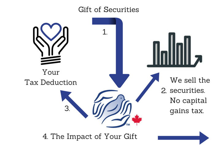 Gift of Securities