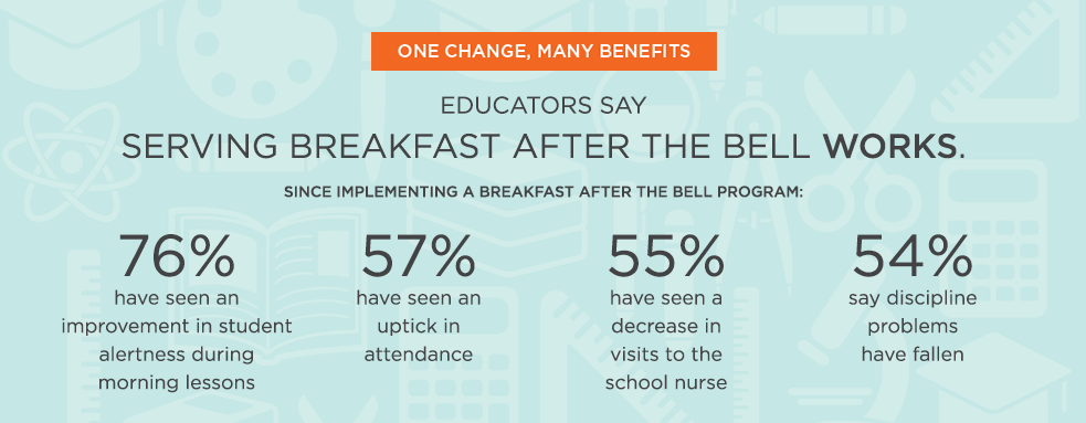 School Breakfast benefits as adults